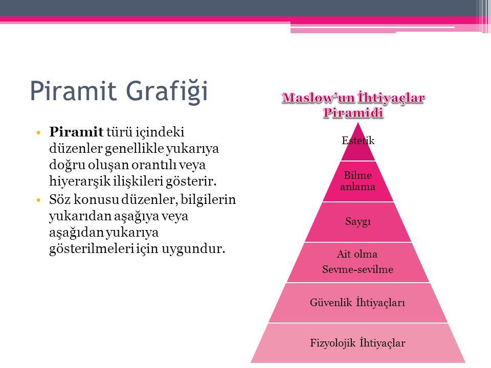 Maslow'un İhtiyaçlar Piramidi