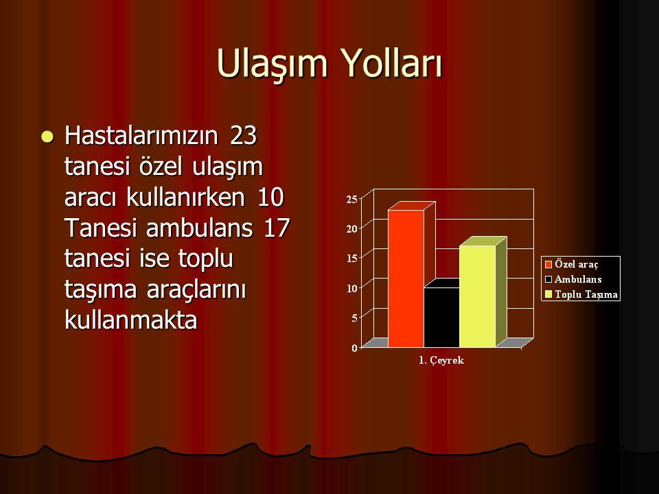Ulaşım Yolları Hastalarımızın 23 tanesi özel ulaşım aracı kullanırken 10 Tanesi ambulans 17 tanesi ise toplu taşıma araçlarını kullanmakta.