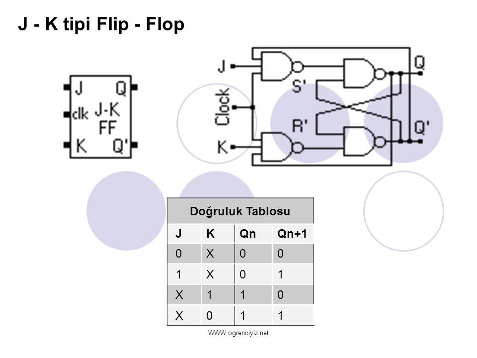 J - K tipi Flip - Flop Doğruluk Tablosu J K Qn Qn+1 0 X 1 1 X