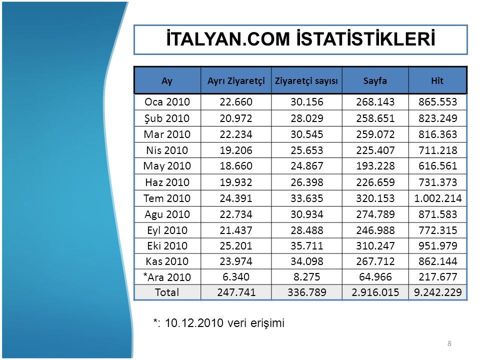İTALYAN.COM İSTATİSTİKLERİ