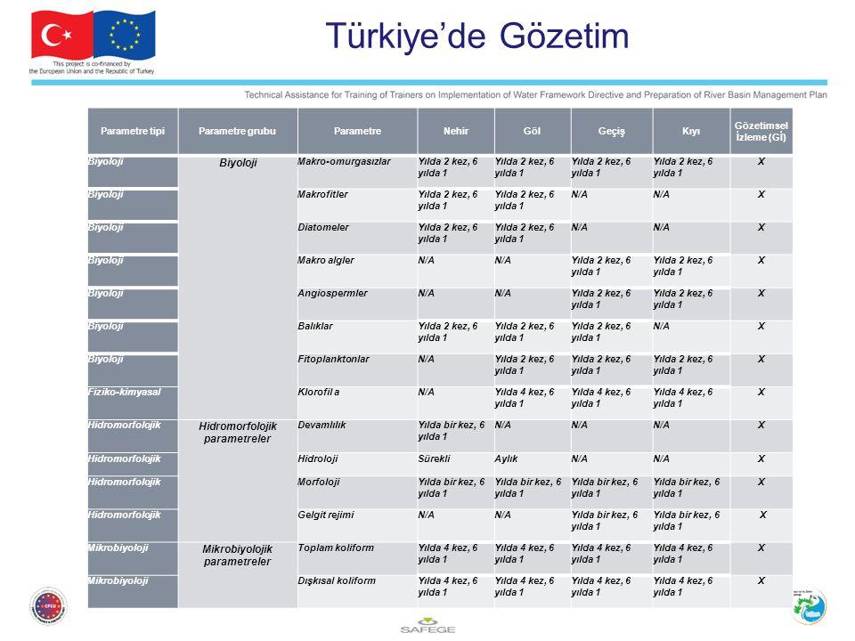 Türkiye'de Gözetim Hidromorfolojik parametreler
