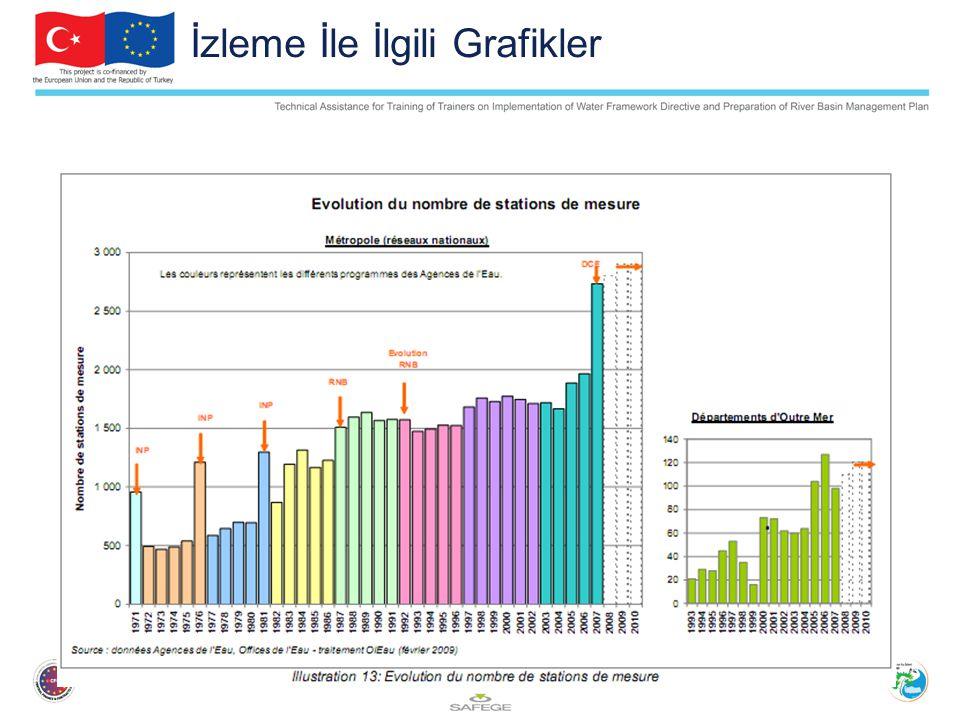 İzleme İle İlgili Grafikler