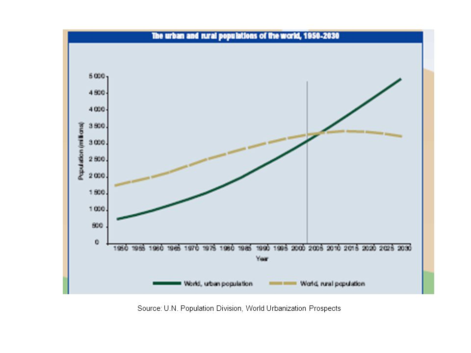 Source: U.N. Population Division, World Urbanization Prospects