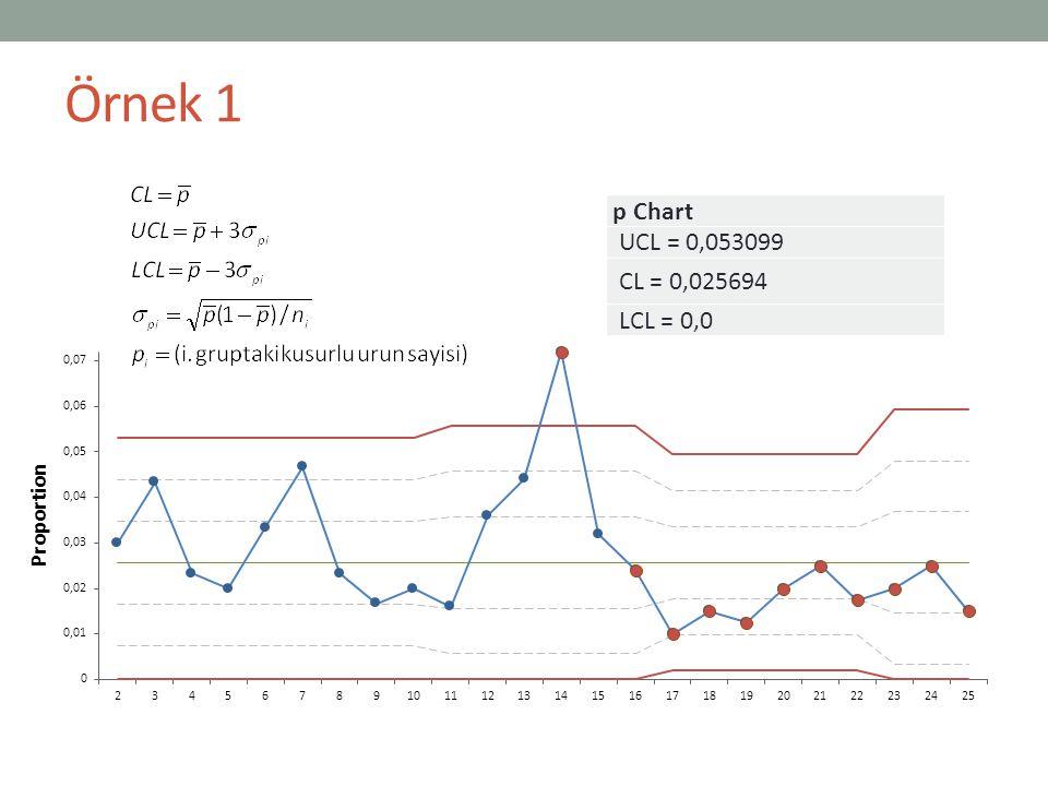 Örnek 1 p Chart UCL = 0,053099 CL = 0,025694 LCL = 0,0