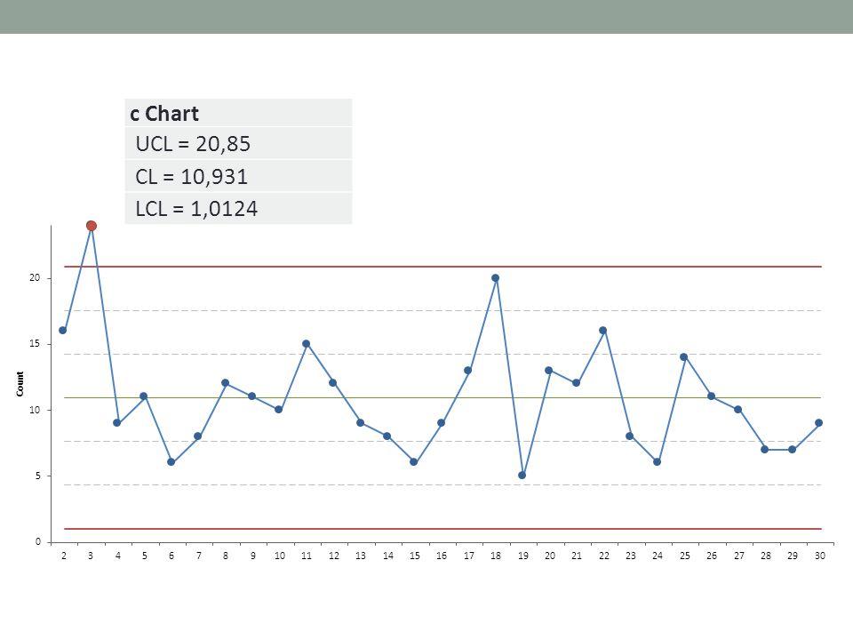 c Chart UCL = 20,85 CL = 10,931 LCL = 1,0124