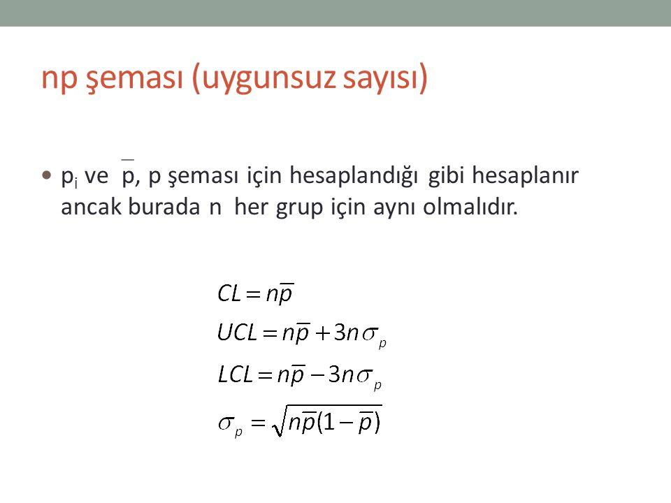 np şeması (uygunsuz sayısı)
