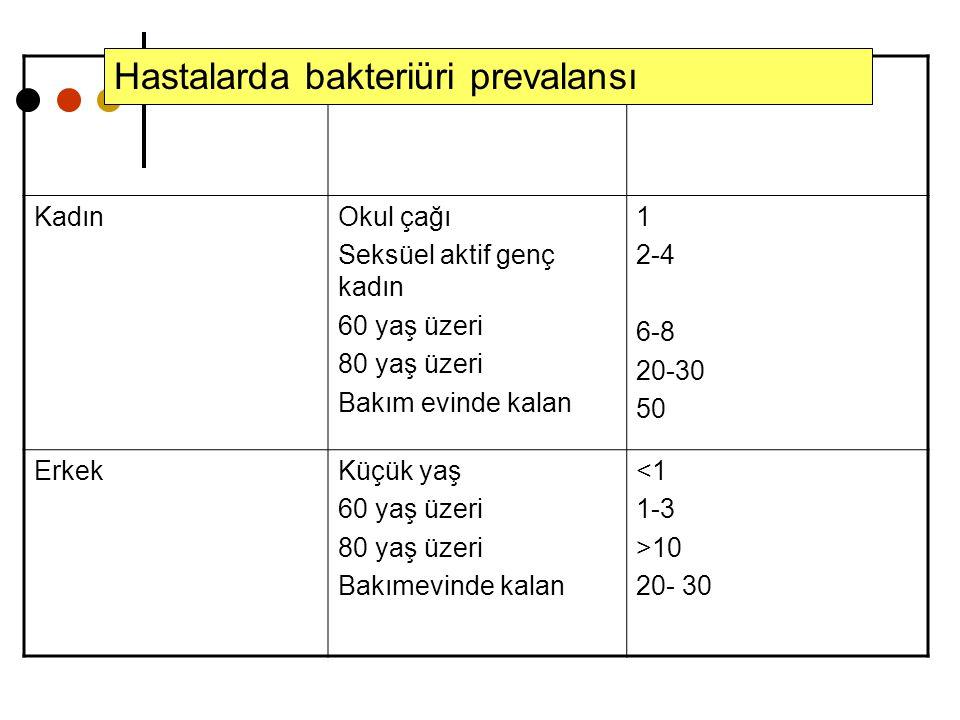 Hastalarda bakteriüri prevalansı