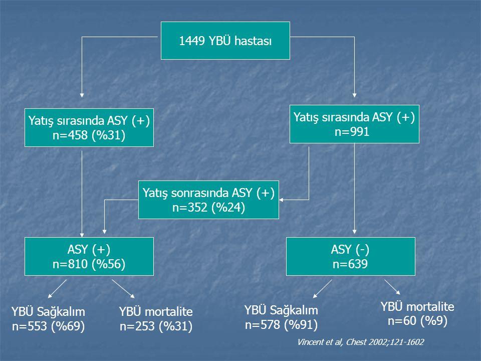 Yatış sırasında ASY (+) n=991 Yatış sırasında ASY (+) n=458 (%31)