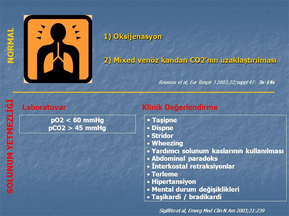 2) Mixed venöz kandan CO2'nın uzaklaştırılması