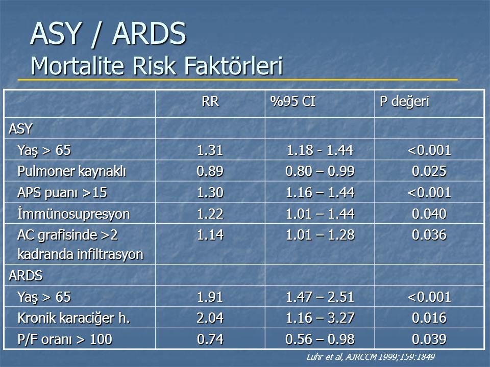 ASY / ARDS Mortalite Risk Faktörleri