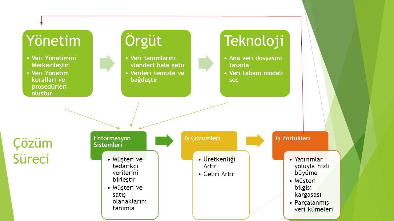 Yönetim Örgüt Teknoloji Çözüm Süreci Veri Yönetimini Merkezileştir