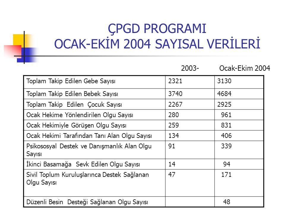 ÇPGD PROGRAMI OCAK-EKİM 2004 SAYISAL VERİLERİ