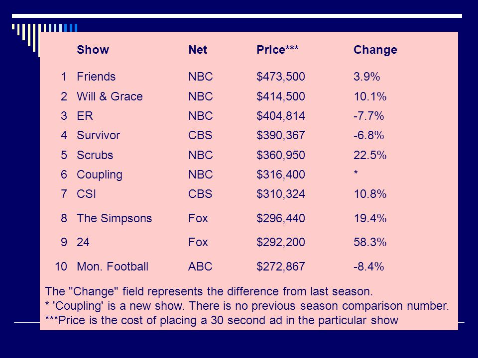 Show Net. Price*** Change. 1. Friends. NBC. $473,500. 3.9% 2. Will & Grace. $414,500. 10.1%