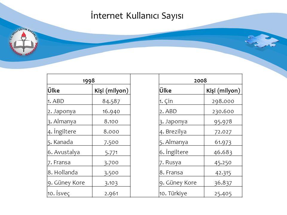 İnternet Kullanıcı Sayısı