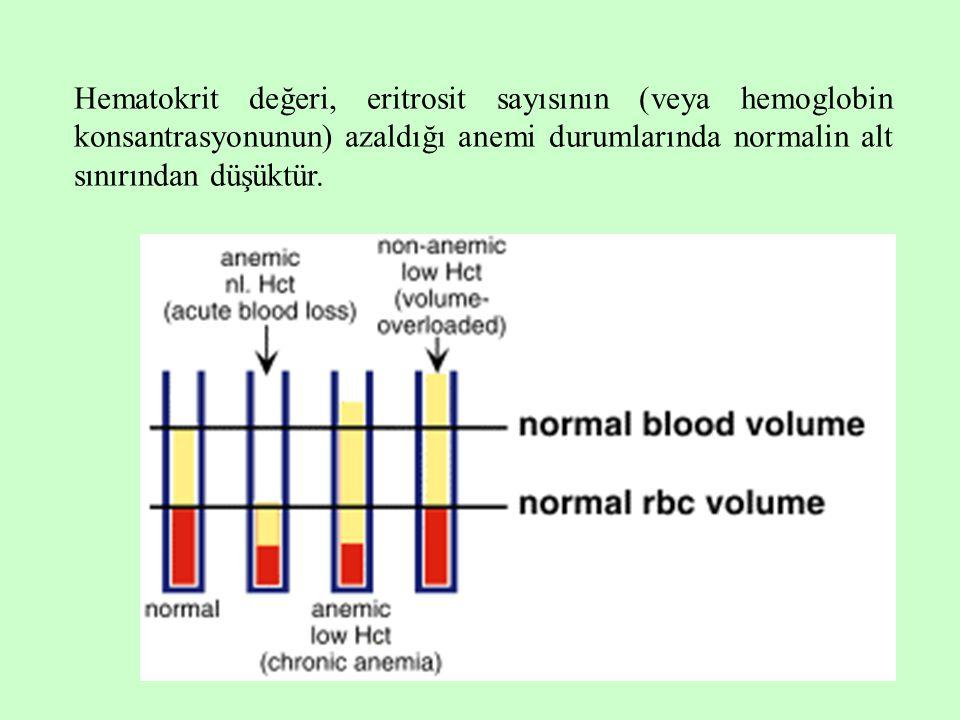 Hematokrit değeri, eritrosit sayısının (veya hemoglobin konsantrasyonunun) azaldığı anemi durumlarında normalin alt sınırından düşüktür.