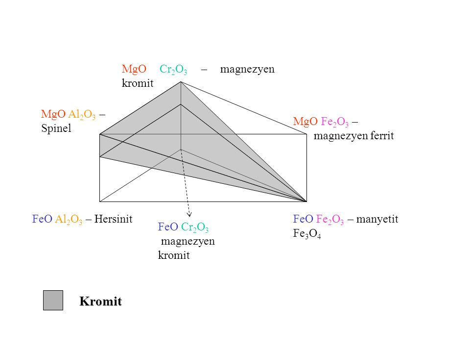 Kromit MgO Fe2O3 – magnezyen ferrit MgO Al2O3 – Spinel