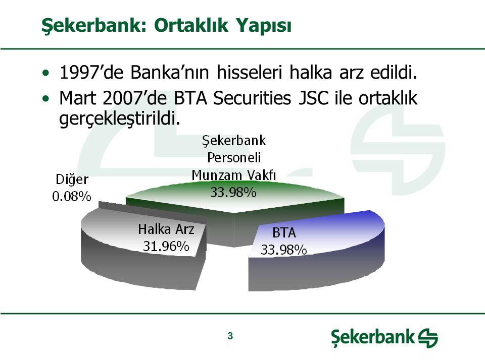 Şekerbank: Ortaklık Yapısı