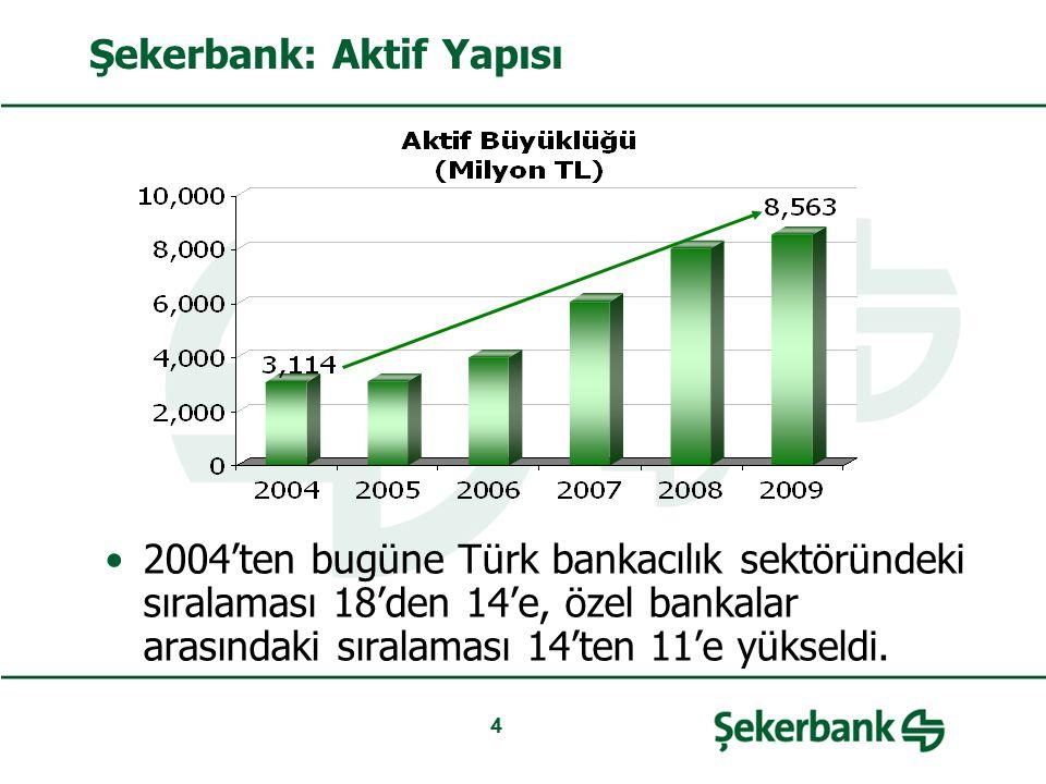 Şekerbank: Aktif Yapısı