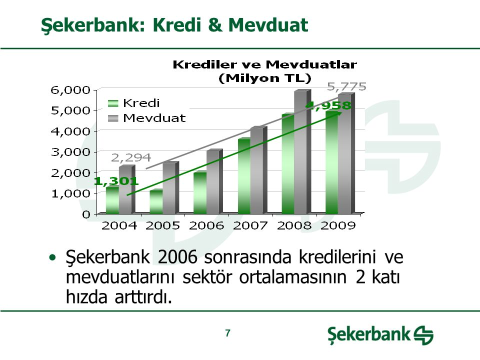Şekerbank: Kredi & Mevduat