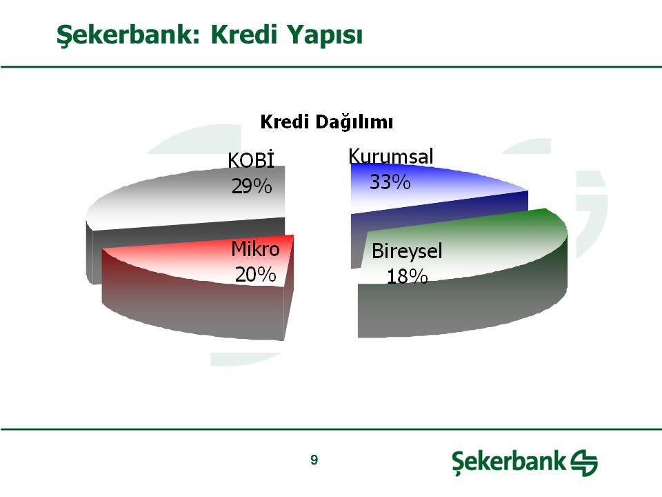 Şekerbank: Kredi Yapısı