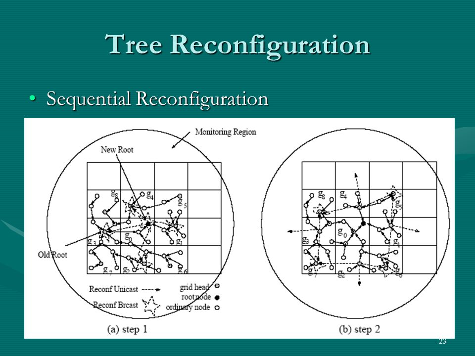 Tree Reconfiguration Sequential Reconfiguration