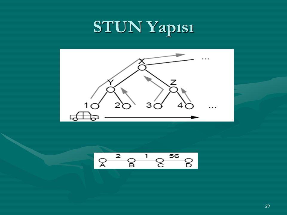STUN Yapısı