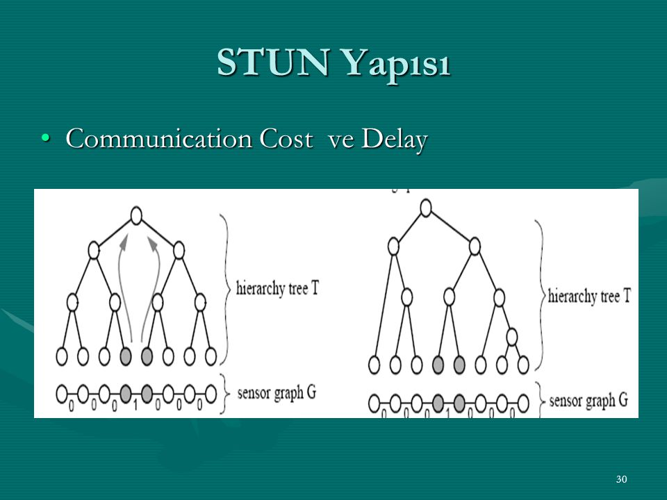 STUN Yapısı Communication Cost ve Delay