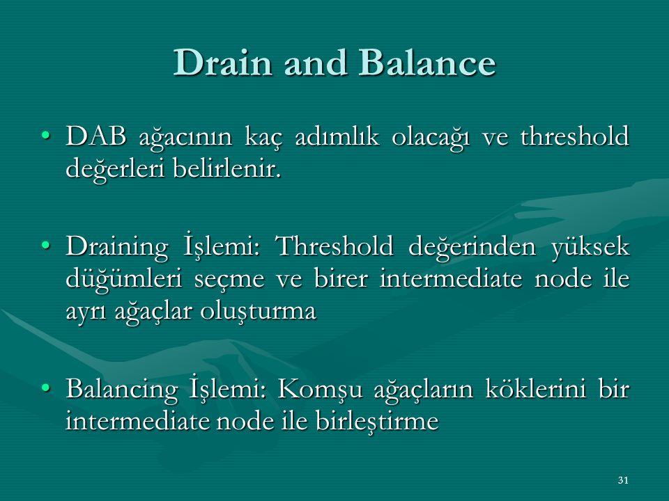 Drain and Balance DAB ağacının kaç adımlık olacağı ve threshold değerleri belirlenir.