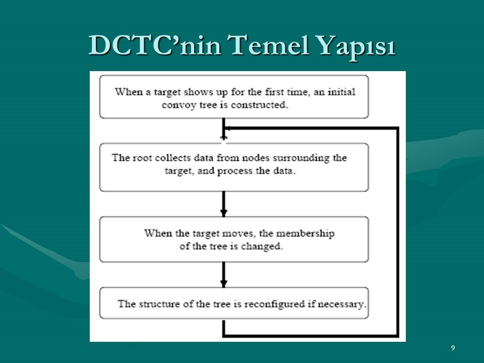 DCTC'nin Temel Yapısı