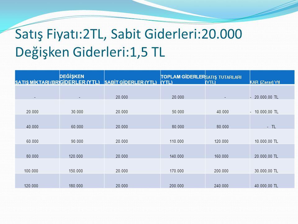 Satış Fiyatı:2TL, Sabit Giderleri:20.000 Değişken Giderleri:1,5 TL