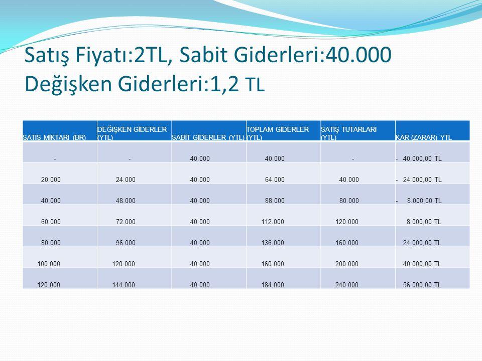 Satış Fiyatı:2TL, Sabit Giderleri:40.000 Değişken Giderleri:1,2 TL