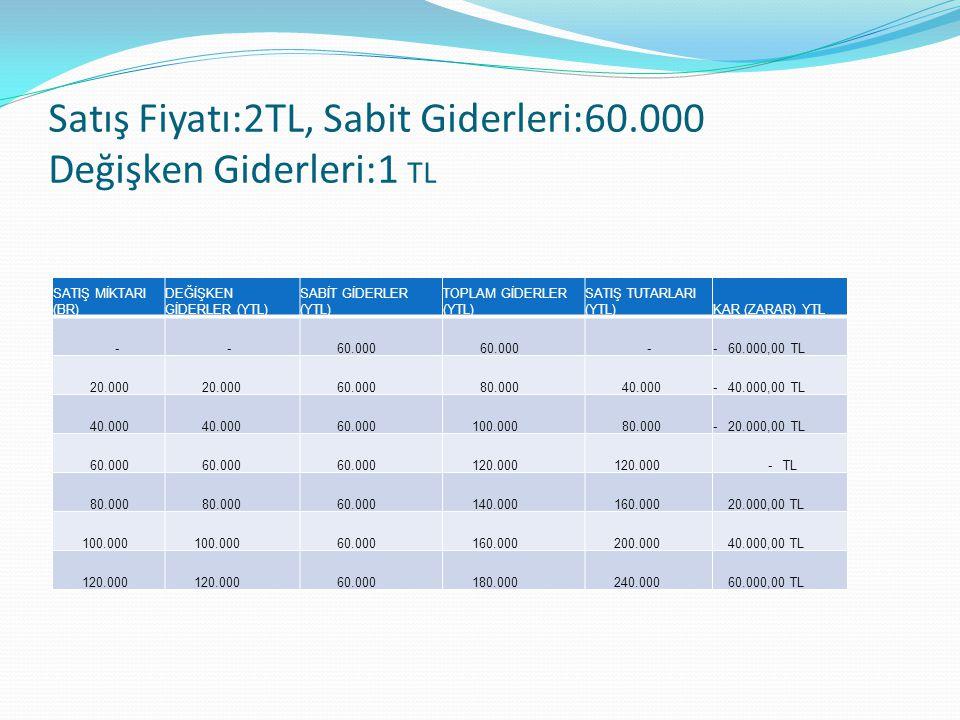Satış Fiyatı:2TL, Sabit Giderleri:60.000 Değişken Giderleri:1 TL