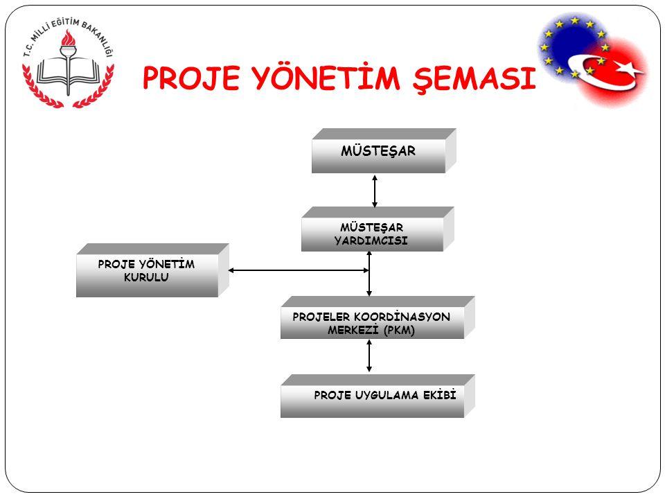 PROJELER KOORDİNASYON MERKEZİ (PKM)