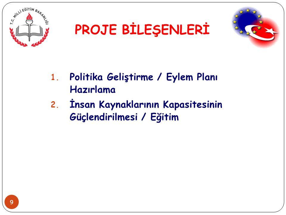 PROJE BİLEŞENLERİ Politika Geliştirme / Eylem Planı Hazırlama