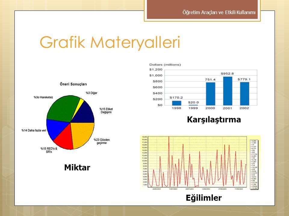 Grafik Materyalleri Karşılaştırma Miktar Eğilimler