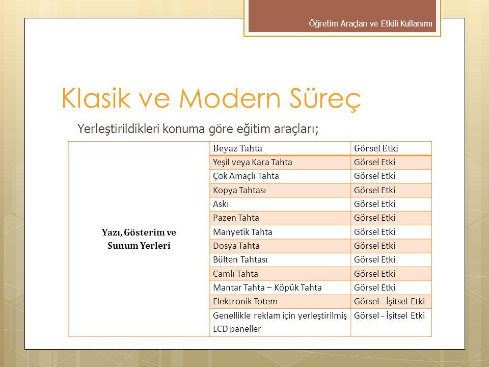Klasik ve Modern Süreç Yerleştirildikleri konuma göre eğitim araçları;