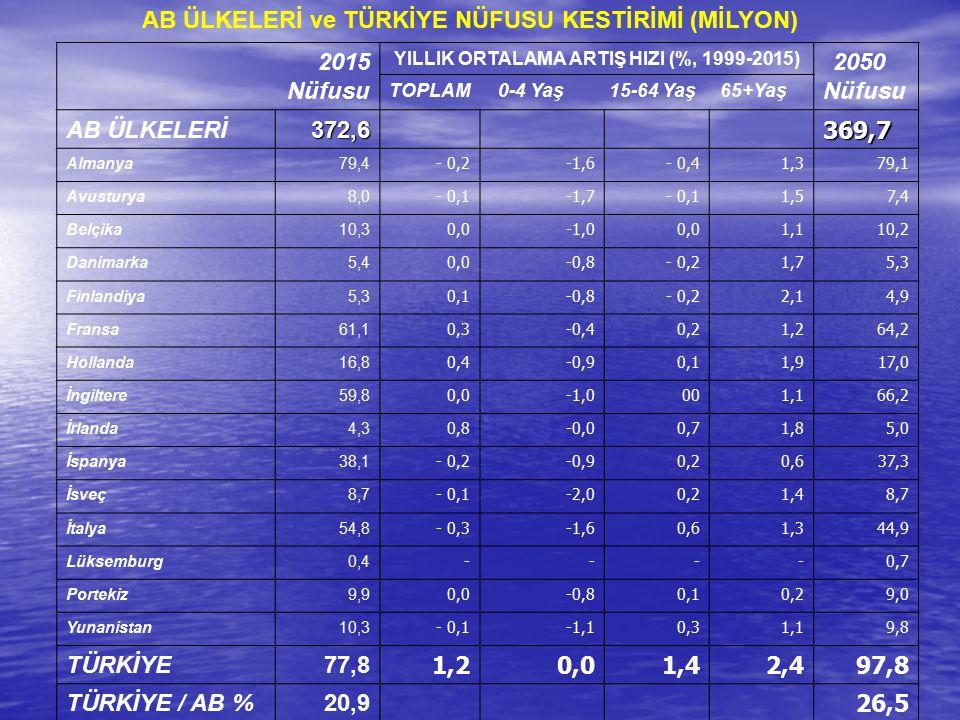 YILLIK ORTALAMA ARTIŞ HIZI (%, 1999-2015)