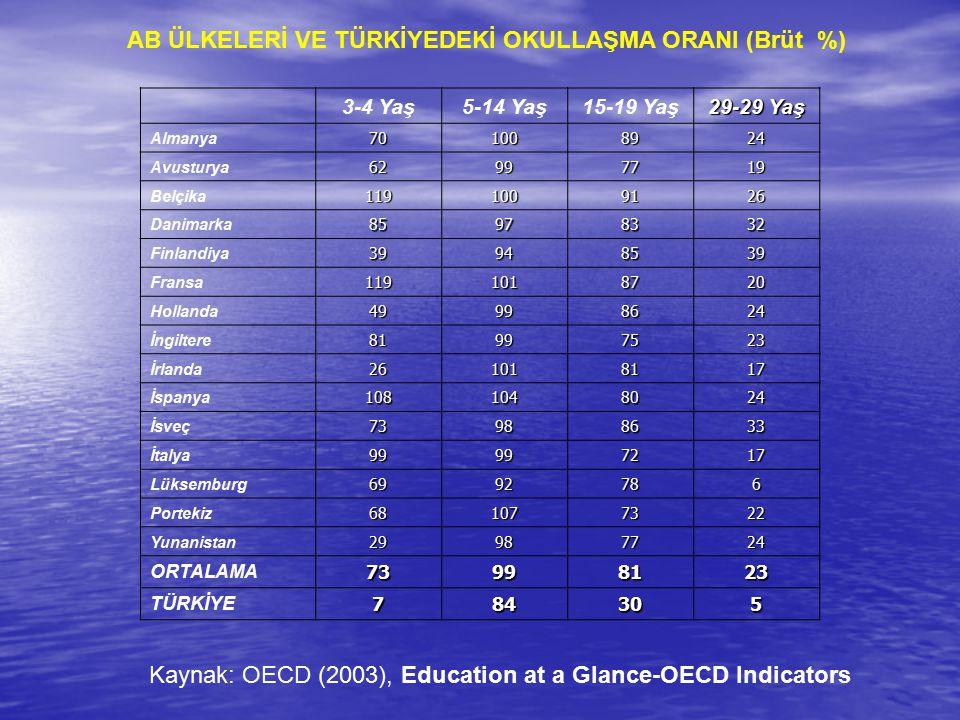 AB ÜLKELERİ VE TÜRKİYEDEKİ OKULLAŞMA ORANI (Brüt %)