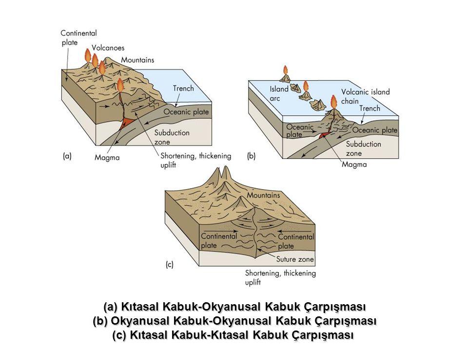 Kıtasal Kabuk-Okyanusal Kabuk Çarpışması