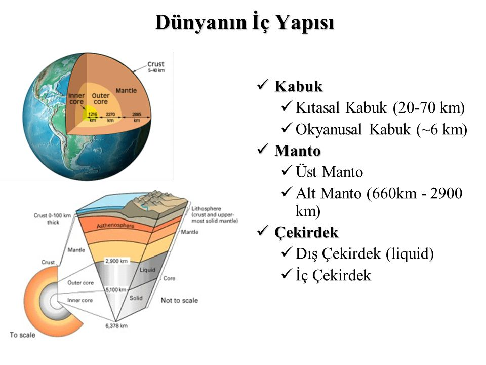Dünyanın İç Yapısı Kabuk Kıtasal Kabuk (20-70 km)