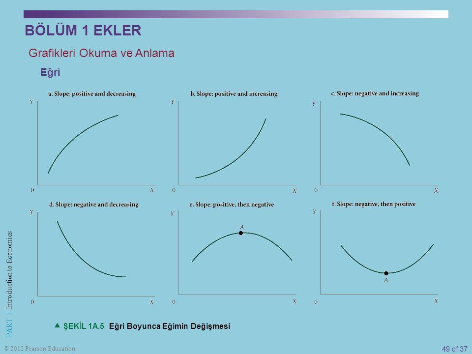 BÖLÜM 1 EKLER Grafikleri Okuma ve Anlama Eğri
