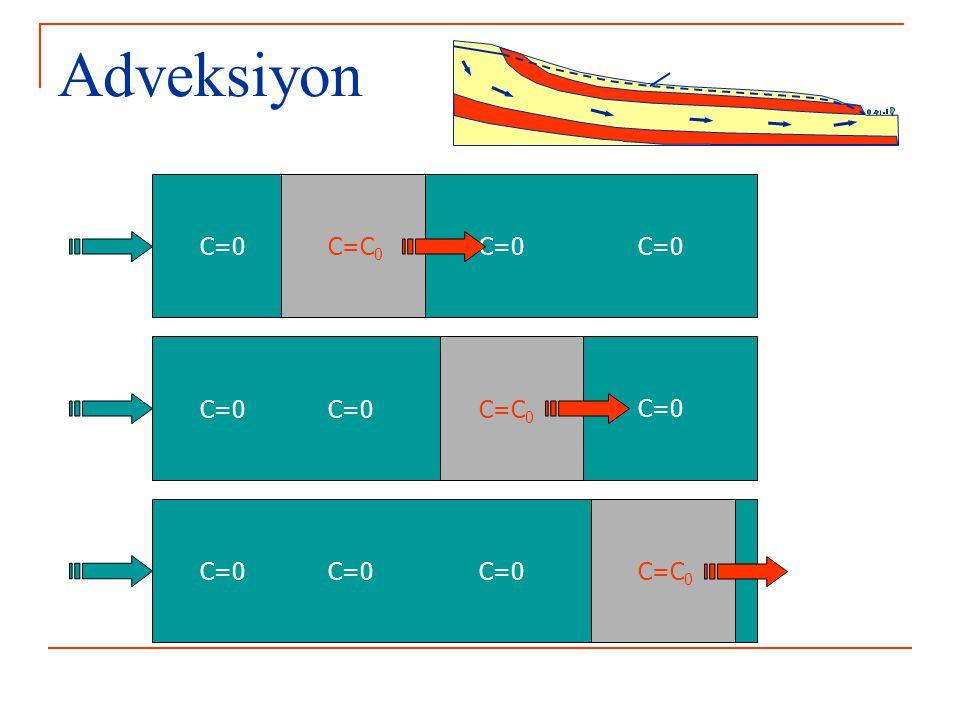 Adveksiyon C=0 C=C0 C=0 C=C0 C=0 C=C0