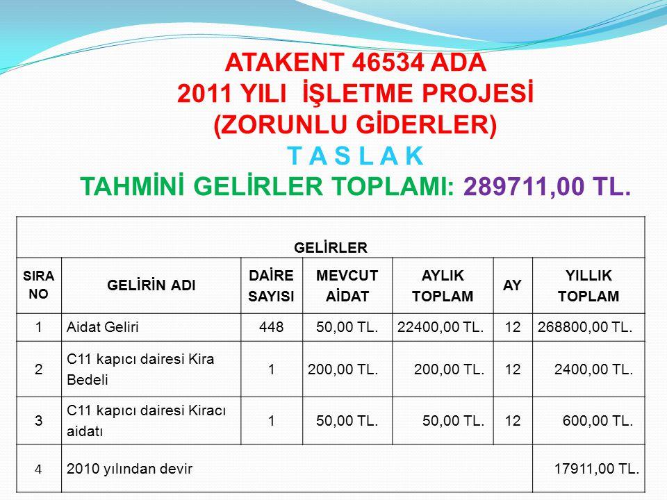 TAHMİNİ GELİRLER TOPLAMI: 289711,00 TL.