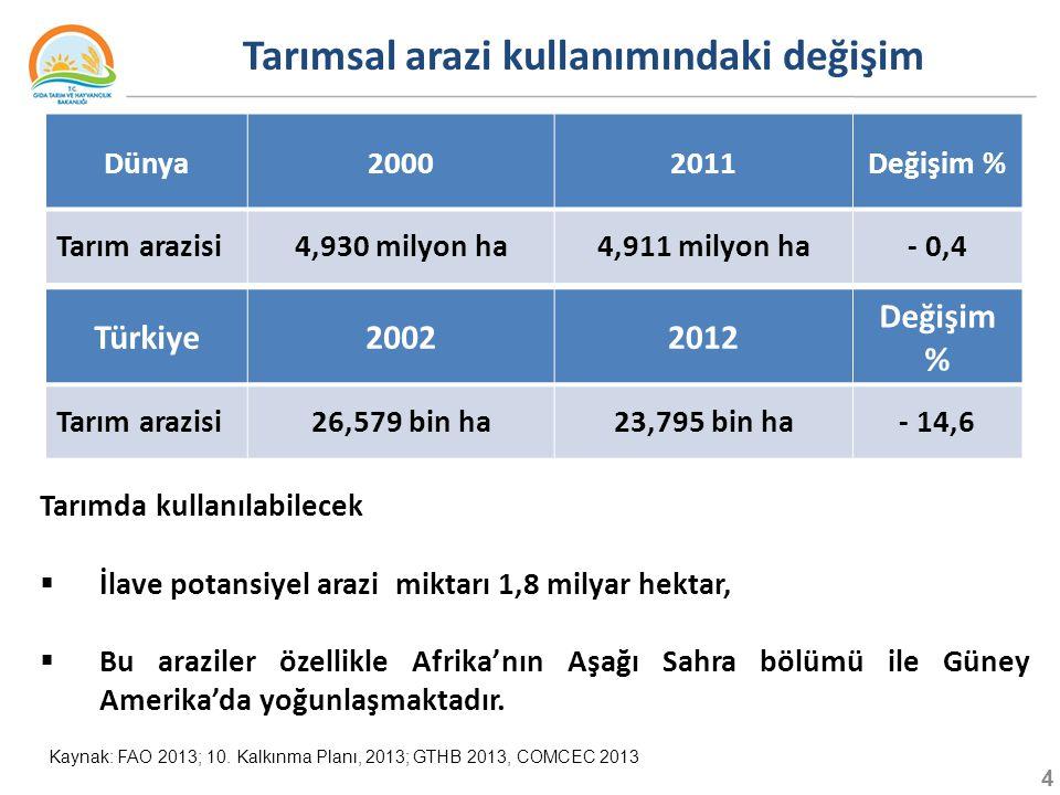 Tarımsal arazi kullanımındaki değişim
