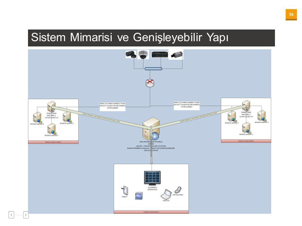 Sistem Mimarisi ve Genişleyebilir Yapı
