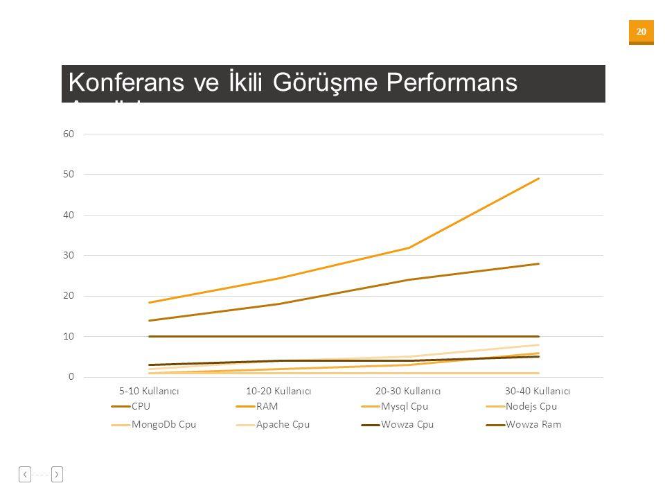 Konferans ve İkili Görüşme Performans Analizi