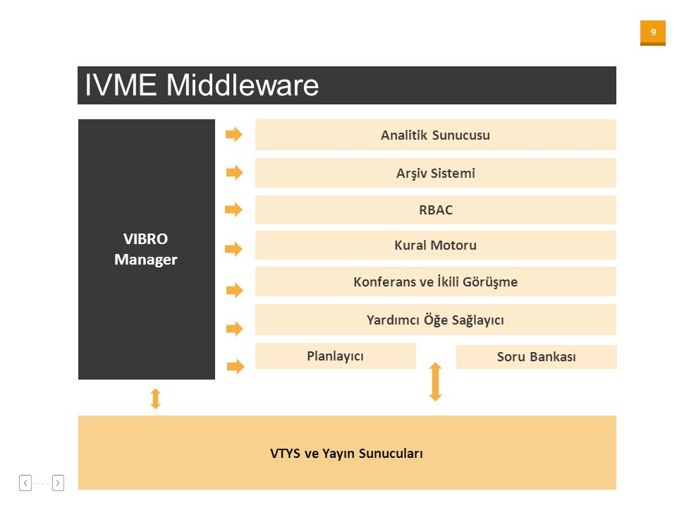 IVME Middleware VIBRO Manager Analitik Sunucusu Arşiv Sistemi RBAC