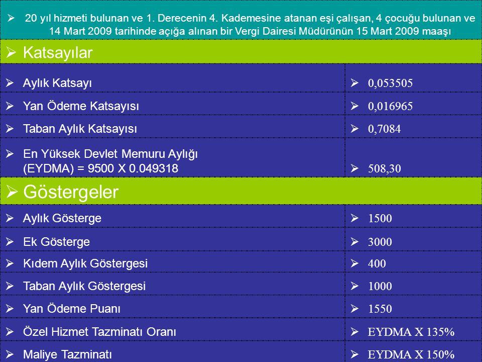 Göstergeler Katsayılar Aylık Katsayı 0,053505 Yan Ödeme Katsayısı