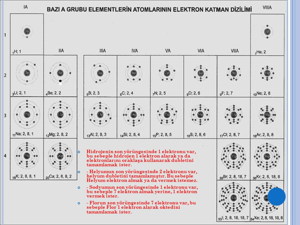 Hidrojenin son yörüngesinde 1 elektronu var, bu sebeple hidrojen 1 elektron alarak ya da elektronlarını oraklaşa kullanarak dubletini tamamlamak ister.