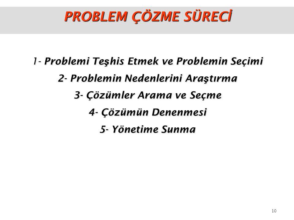 2- Problemin Nedenlerini Araştırma 3- Çözümler Arama ve Seçme